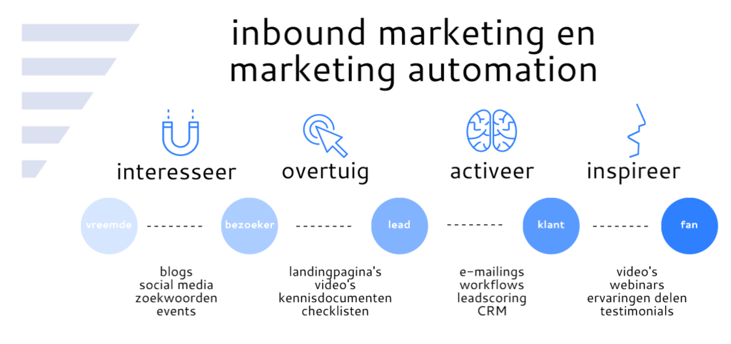 inbound marketing en marketing automation