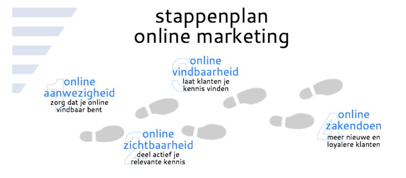 stappenplan online marketing