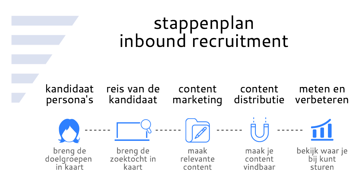 stappenplan inbound recruitment