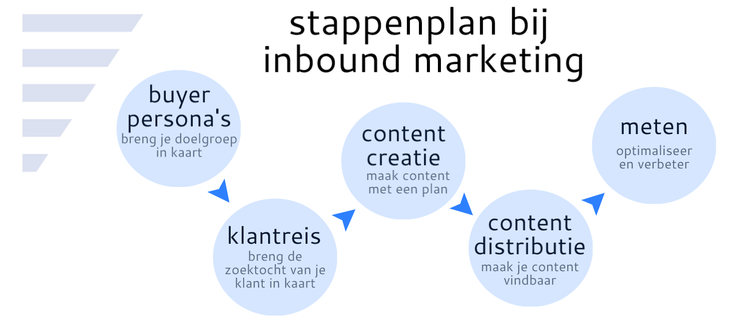stappenplan inbound marketing